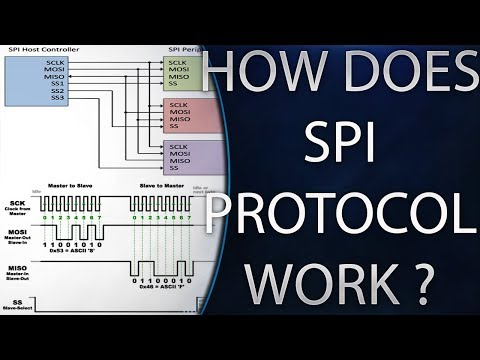 SPI Bus Communication Protocol