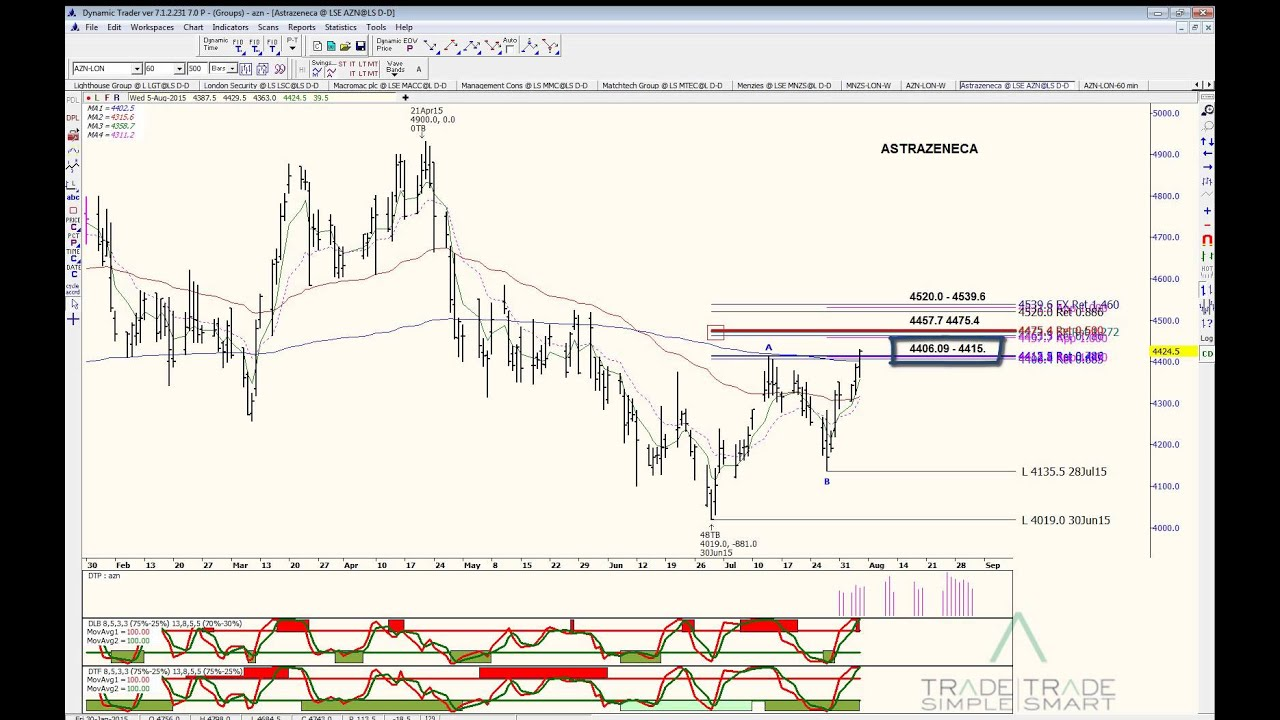 Fibonacci And Harmonic Pattern Trading Astrazeneca Lon Azn