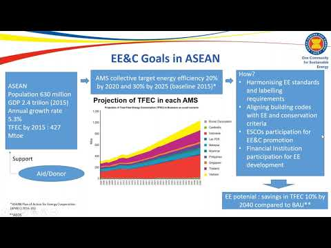 Mainstreaming Energy Efficiency Financing Instruments in ASEAN Market
