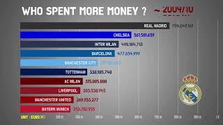 أخبار نادي مانشستر سيتي..  أكثر الأندية إنفاقاً على التعاقدات في آخر 30 عاماً -  سبورت 360 عربية