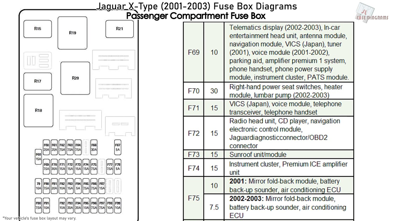 Jaguar X-type  2001-2003  Fuse Box Diagrams