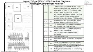jaguar x-type (2001-2003) fuse box diagrams - youtube  youtube