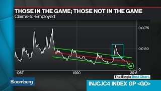 The Claims-to-Unemployed Curb Doesn't Tell the Whole Story of Jobs in America