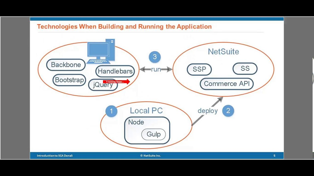 NetSuite SuiteCommerce Advanced - Architecture (1 of 6)