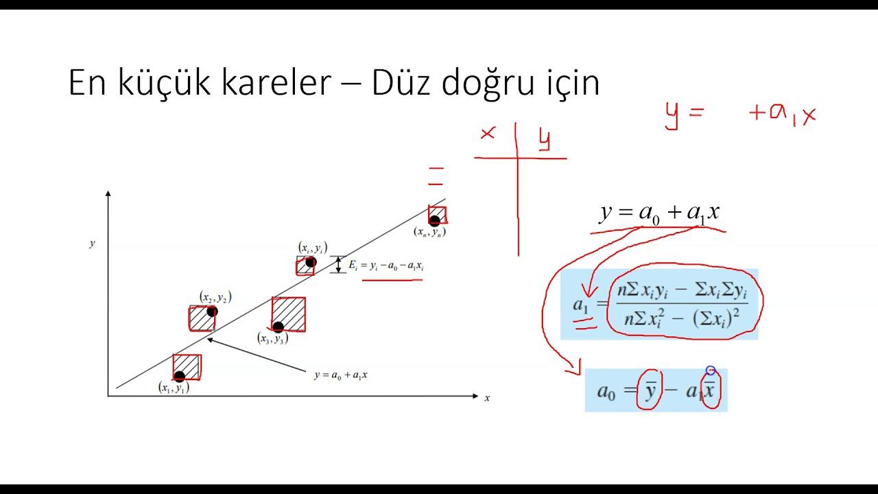 En Küçük Kareler Yöntemi Regresyon Analizi Excel Uygulaması ile Eğri Uydurma Örnek Gösterim Kısım 2