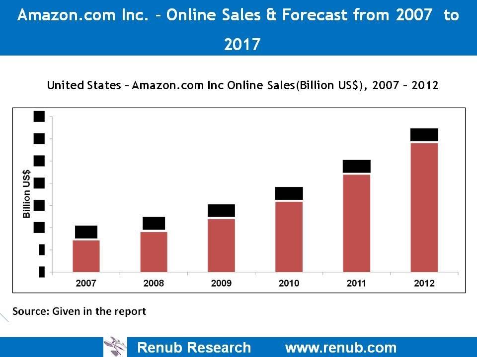 Amazon, QVC Inc, Sears Holding Corp, Valve Corp -Company Analysis - company analysis