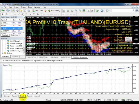 Best forex ea in the world
