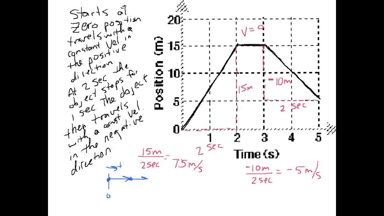 Position Time Graph Velocity Time Graph And Motion Maps