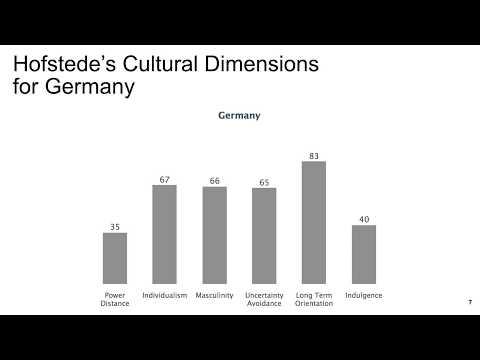 Strategic Management Cross-Cultural Communication