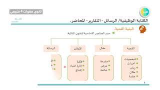 دروس عين مراجعة الكتابة الوظيفية اللغه العربية 4 الكفايات اللغوية ثاني ثانوي مقررات 4 طبيعي Youtube