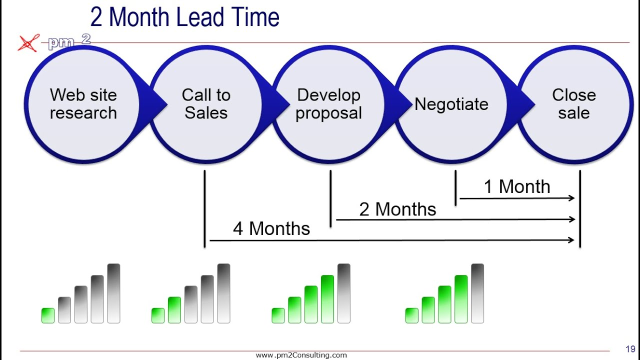 Lead and Lag Measures. To learn more and contact Pm2, find us at: https://pm2consulting.com/ ----- Some interesting points that you have not considered when thinking about lead and.... Youtube video for project managers.