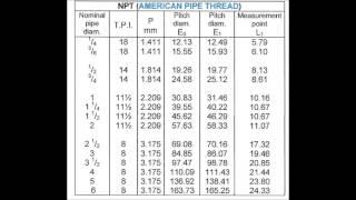 Measuring taper thread pitch diameter