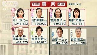 注目選挙区の開票状況は 東京は混戦続く(19/07/22)