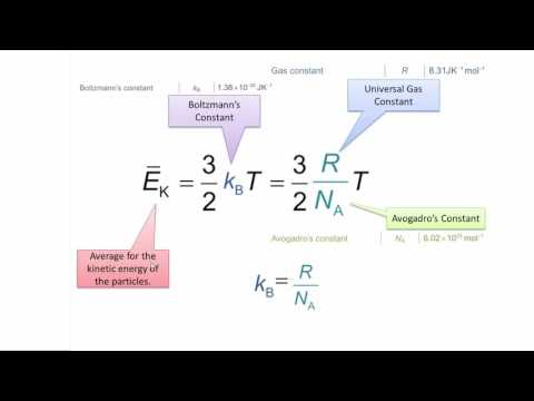 Maxwell Boltzmann Distribution and Formula