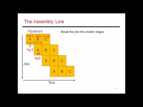 CS6810 -- Lecture 4. Computer Architecture Lectures on Pipelining