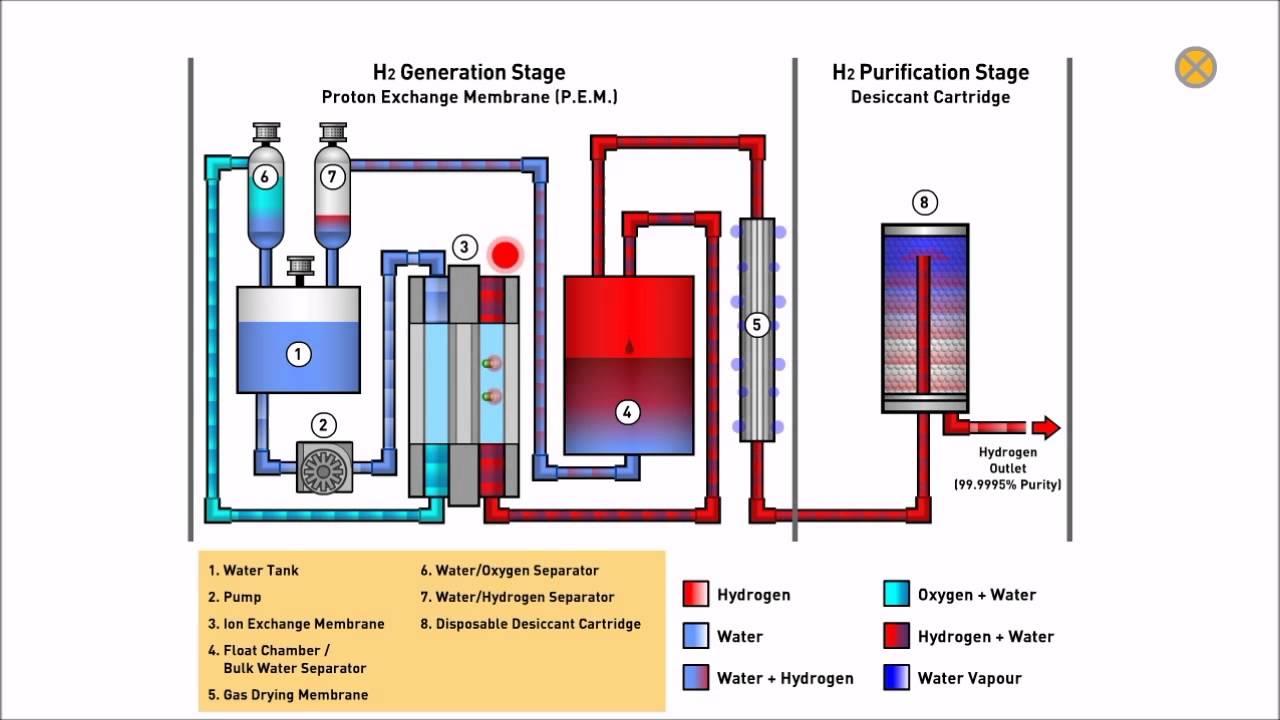 Parker balston h2pem hydrogen generator for gas chromatography parker balston h2pem hydrogen generator for gas chromatography animation ccuart Gallery