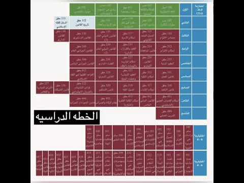 تخصص قانون في جامعة الملك سعود Youtube