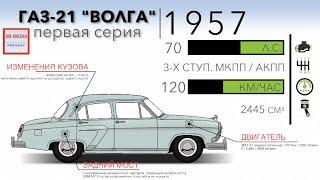 видео Советская легенда — ГАЗ-21