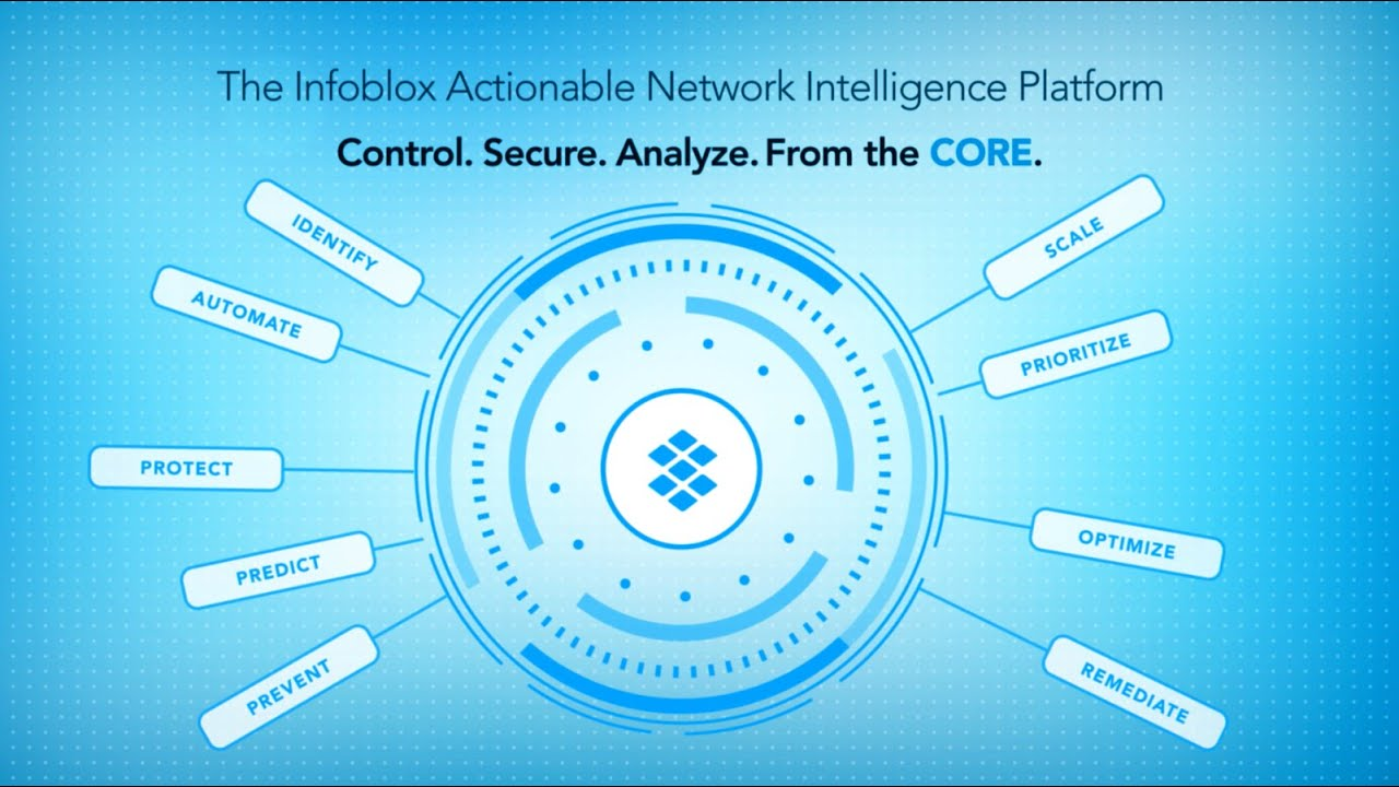 Infoblox Actionable Network Intelligence - YouTube