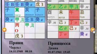 Китайская астрология совместимости в браке.wmv