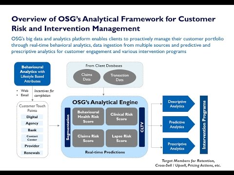 OSG Webinar Series (Part 2: Creating Value Through Differentiated Customer Intervention)