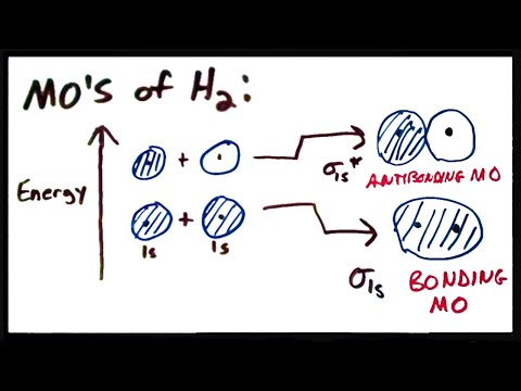 Molecular Orbital Theory II: MO's of the H2 Molecule