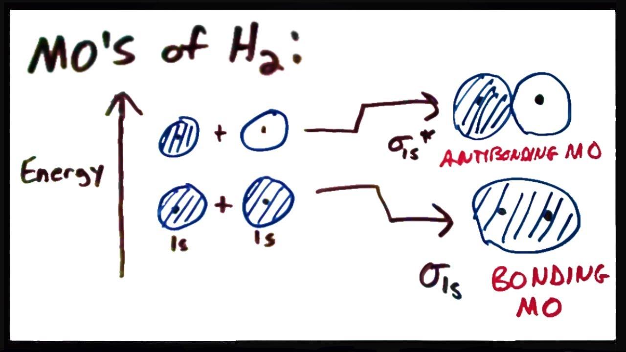 Molecular orbital theory ii mos of the h2 molecule youtube pooptronica
