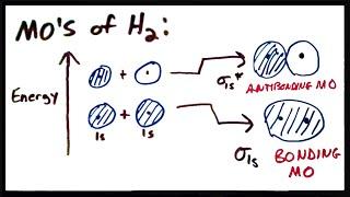 Molecular Orbital Theory II: MO