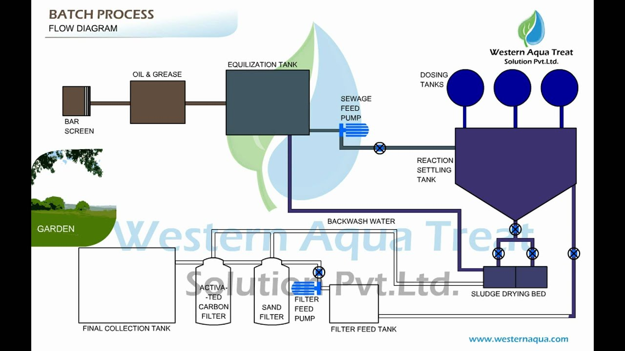 batch process animation youtube rh youtube com 3d animation process flow diagram Flow Cytometry Animation