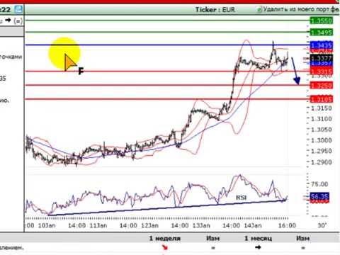 Trading central quali broker forex