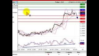 Обучающее видео Trading Central™   «Forex Club»