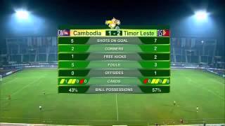 Gambar cover Timor Leste U23 (3-1) Cambodia U23 - Sea Games'27 Myanmar 2013