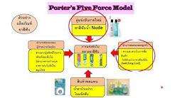 MBA การตลาด Five Force Model