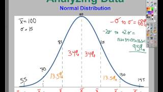 Data Analysis  - Normal Distribution
