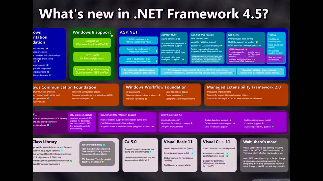 net framework version 4.5 1 download