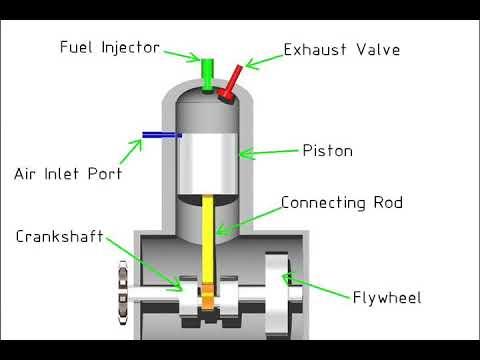 Cara Kerja Mesin 2 Tak Pada Kapal - Seputar Mesin