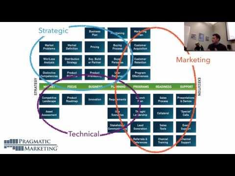 Pragmatic Marketing recap by Brian Kelly