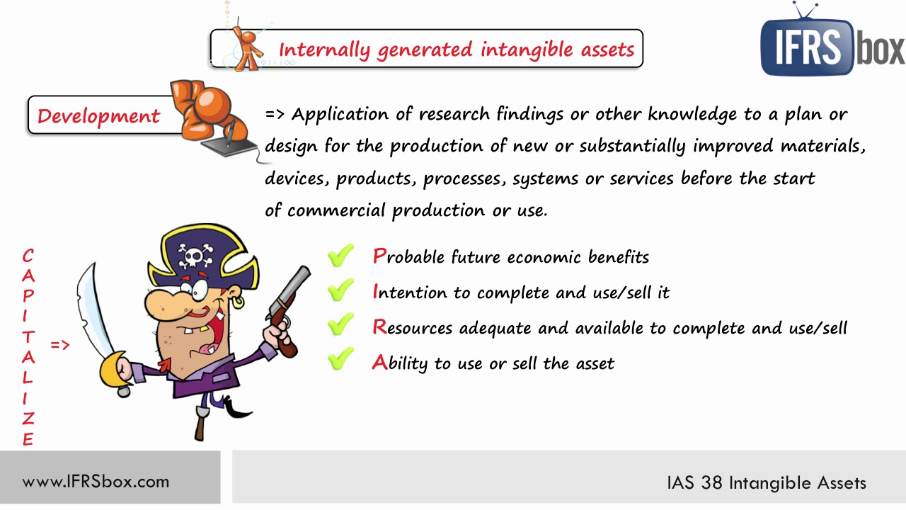 How to Account for Intangible Assets under IAS 38 - IFRSbox