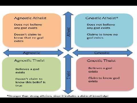 Atheism Vs Agnosticism (Clearing the Confusion)