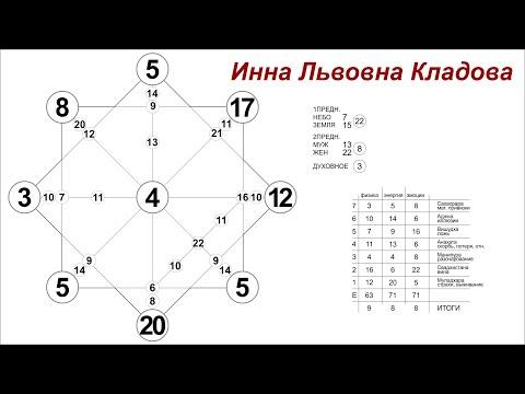 Вопрос: Как посчитать число своего имени в нумерологии? Философия и религия |