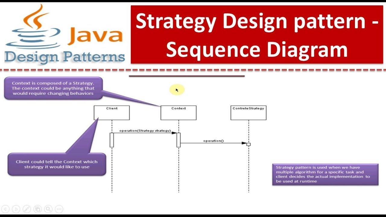Strategy Design pattern - Sequence Diagram - YouTube
