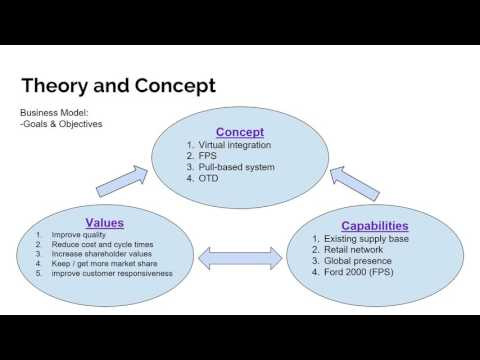 IST case 2  Ford Motor Company Supply Chain Strategy by group 5
