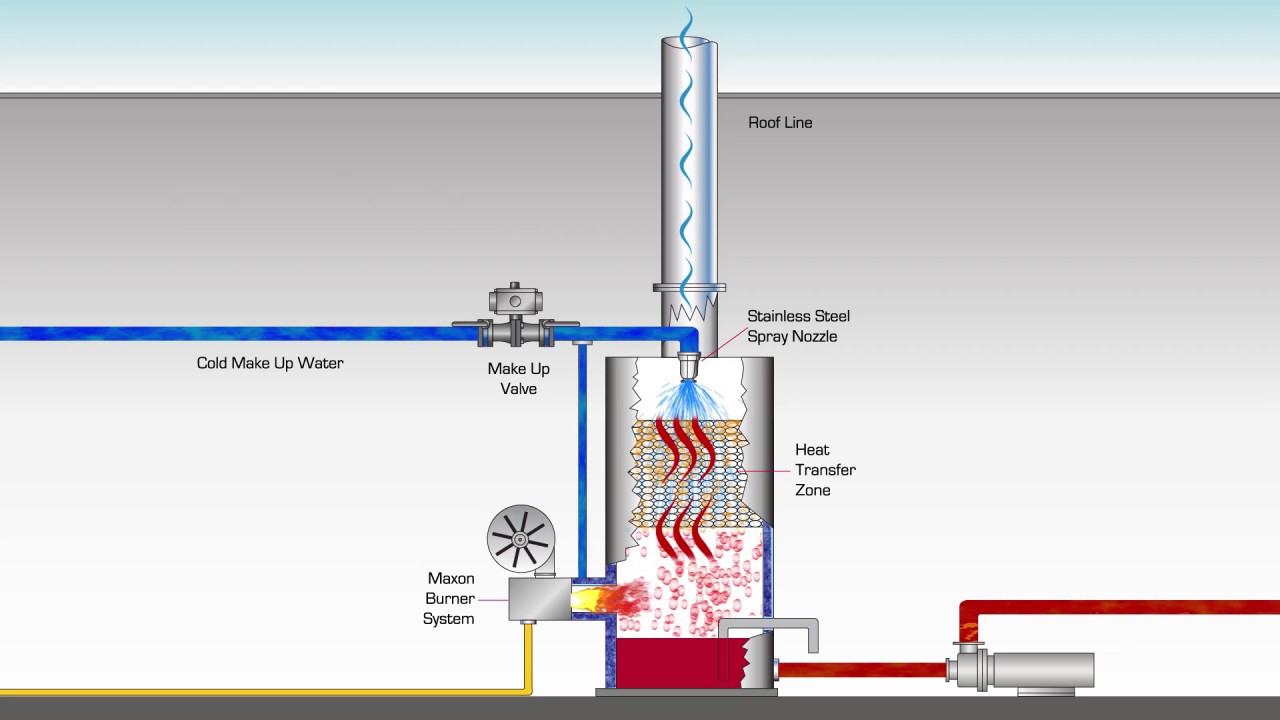 MAXIMIZER DIRECT FIRED WATER HEATER - YouTube