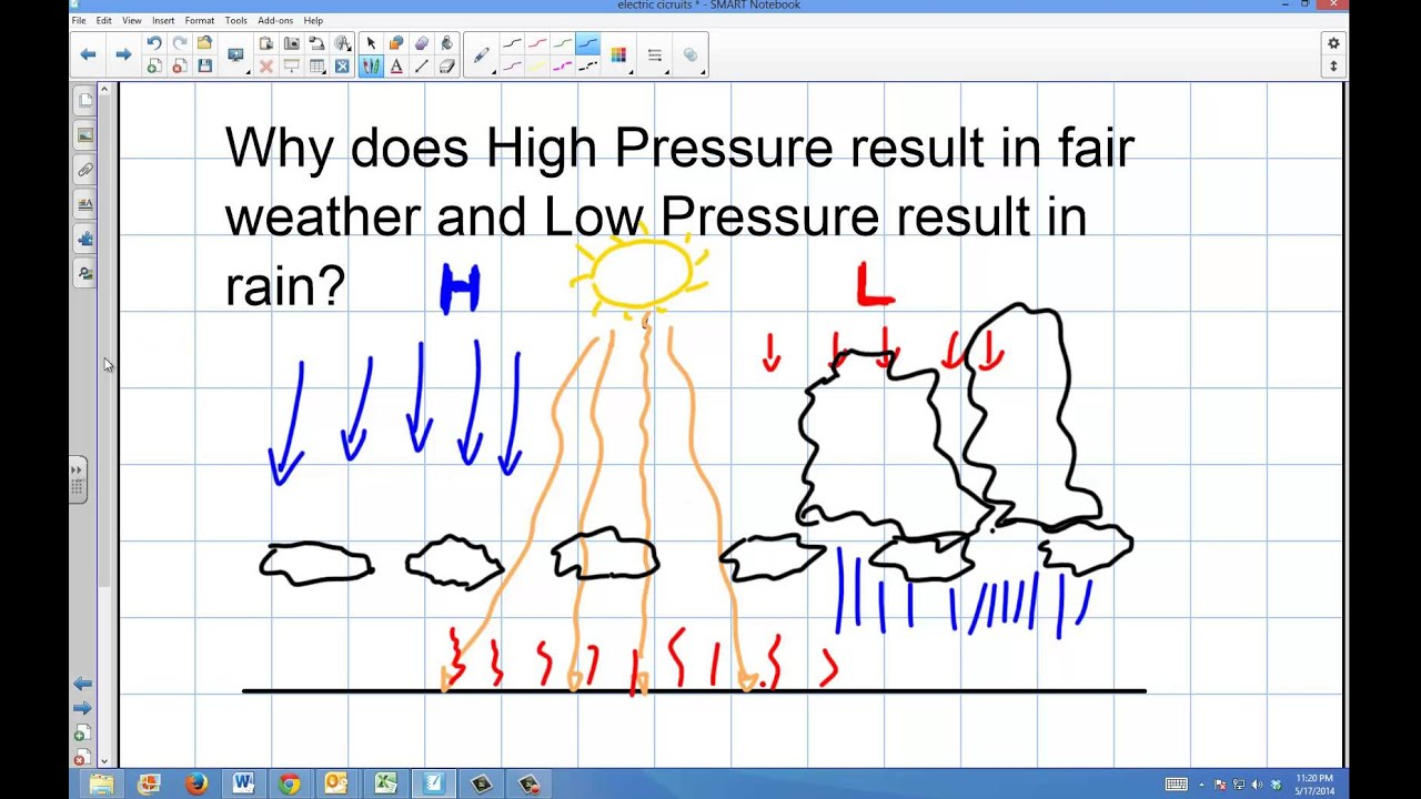 Weather How Does High And Low Pressure Affect Precipitation - Us weather map with high and low pressure