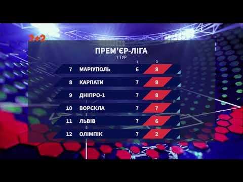 ПРОФУТБОЛ: Чемпіонат України: підсумки 7 туру та анонс наступних матчів