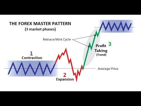 95% Winning Forex Trading Formula - Beat The Market Maker📈