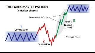 95% Winning Forex Trading Formula - The Forex Master Pattern📈