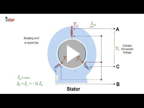 Induction Machine Part I - Machine Fundamentals