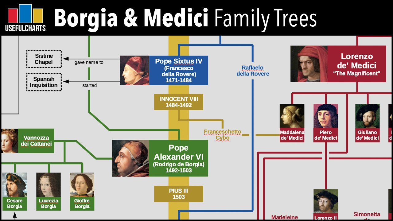 Medici: The Infamous Royal Family of Florence | House of Medici | Real Royalty with Foxy Games