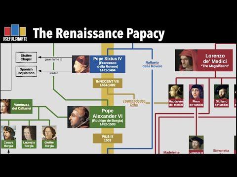 Borgia & Medici Family Trees